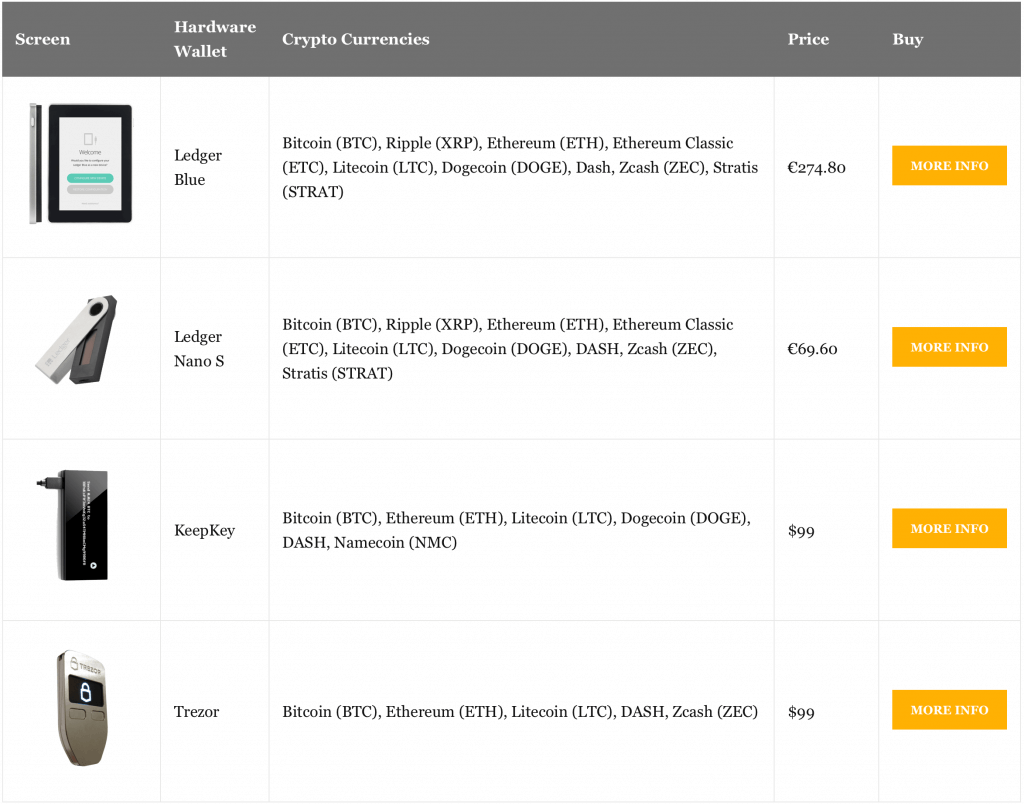 Use Bitcoin Hardware Wallet How To Buy