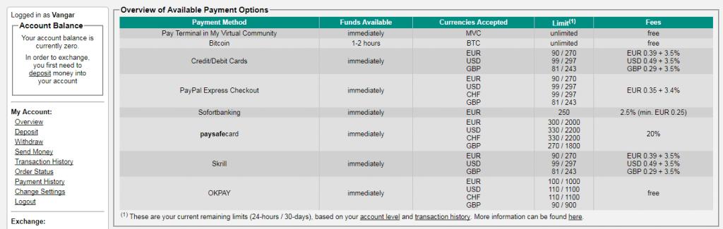 VirWox fees