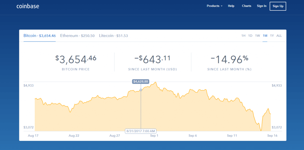 BTC price charts at Coinbase