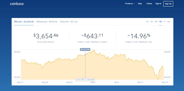 coinbazė bitcoin kaina bitcoin raw sandoris