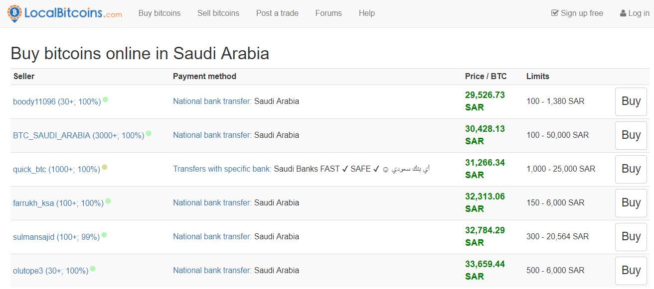 Bitcoin price saudi arabia