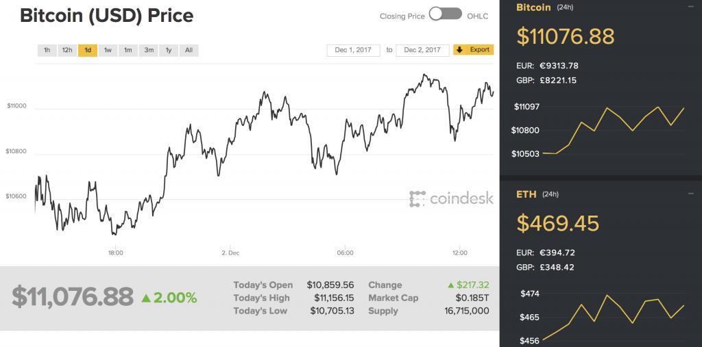 Bitcoin Price Chart 2017
