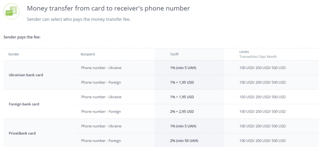 Money transfer from card to phone number at LiqPay
