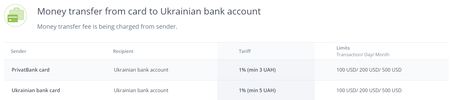 Money transfer from card to Ukrainian bank account at LiqPay