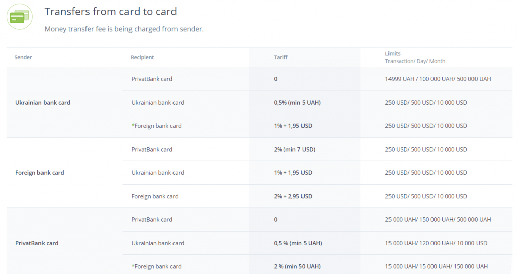 Transfers from card to card at LiqPay