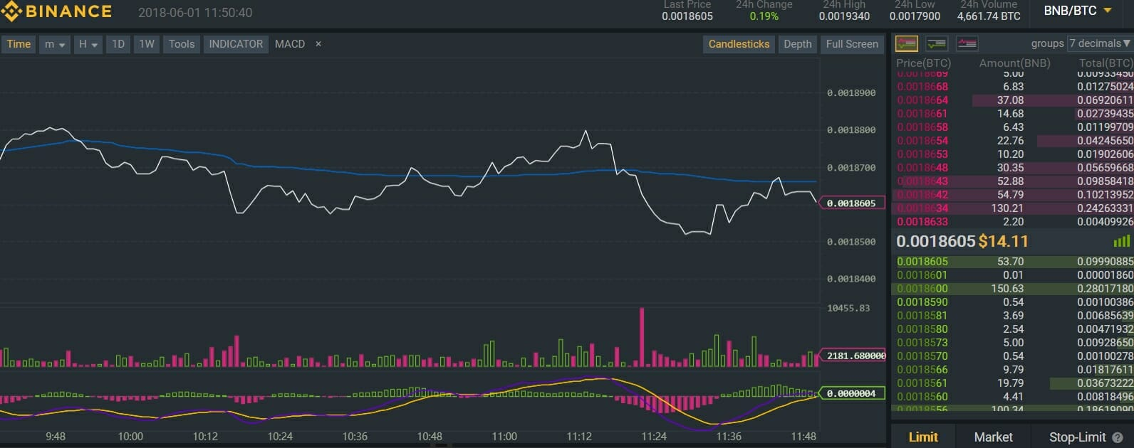 Binance Exchange Review and Tutorial to Buy Bitcoin