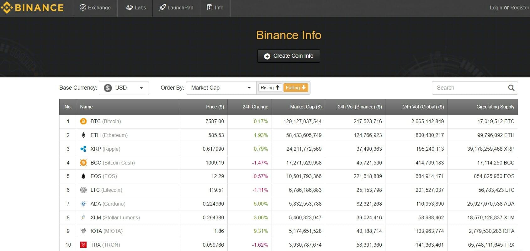 Binance exchange cryptocurrencies
