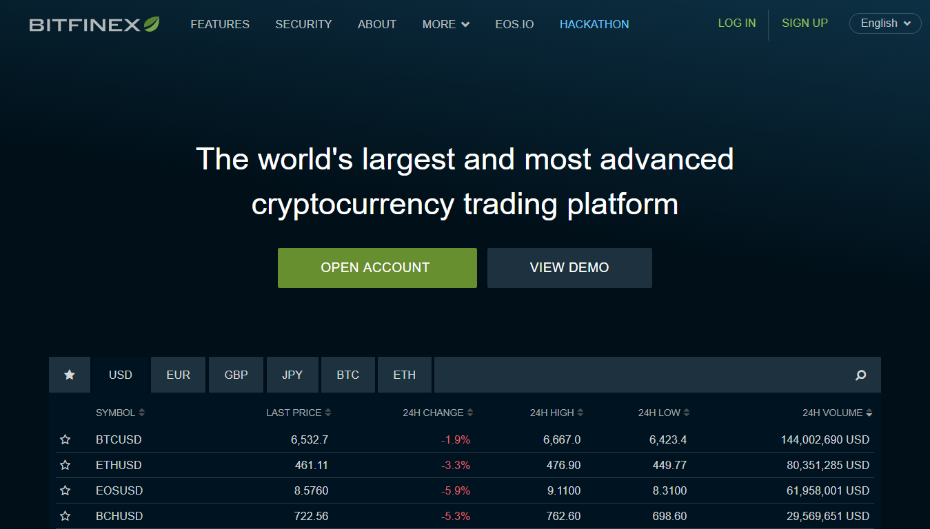 Advanced cryptocurrencies exchange with Bitfinex