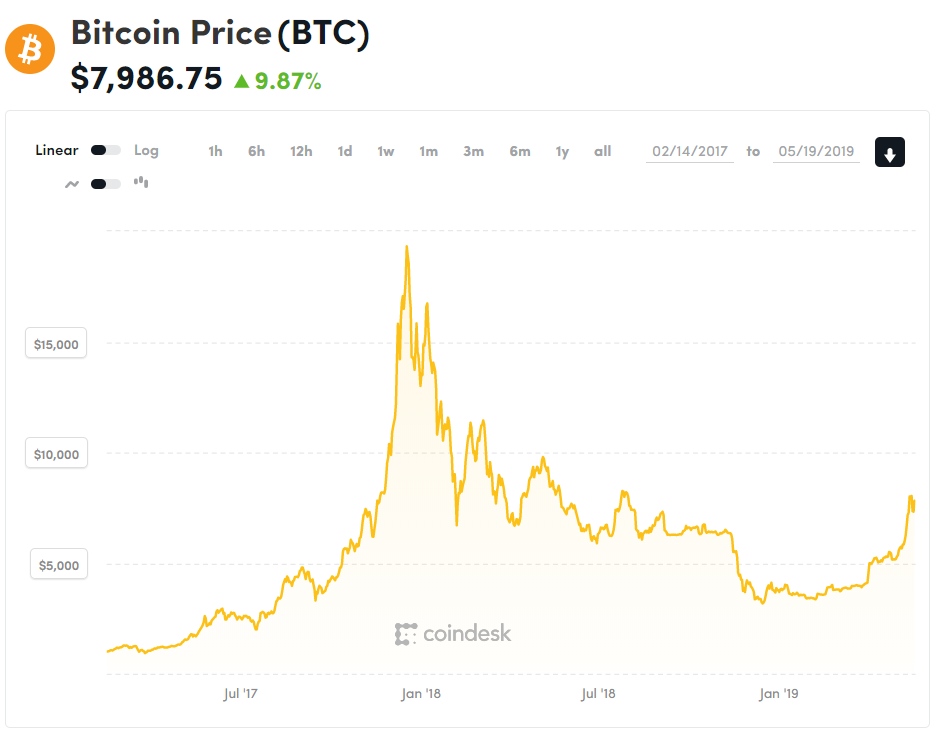 Bitcoin price comparison chart