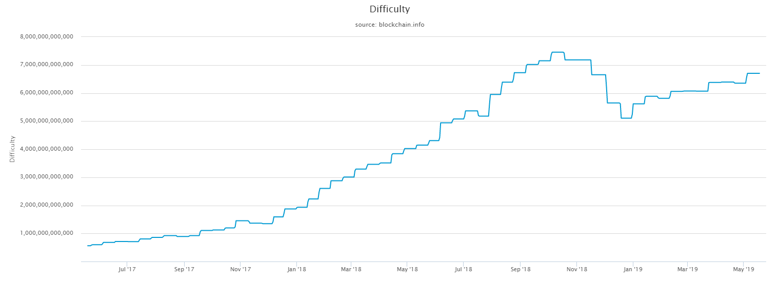 BTC mining difficulty