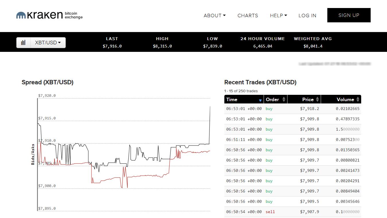 Charts at Kraken