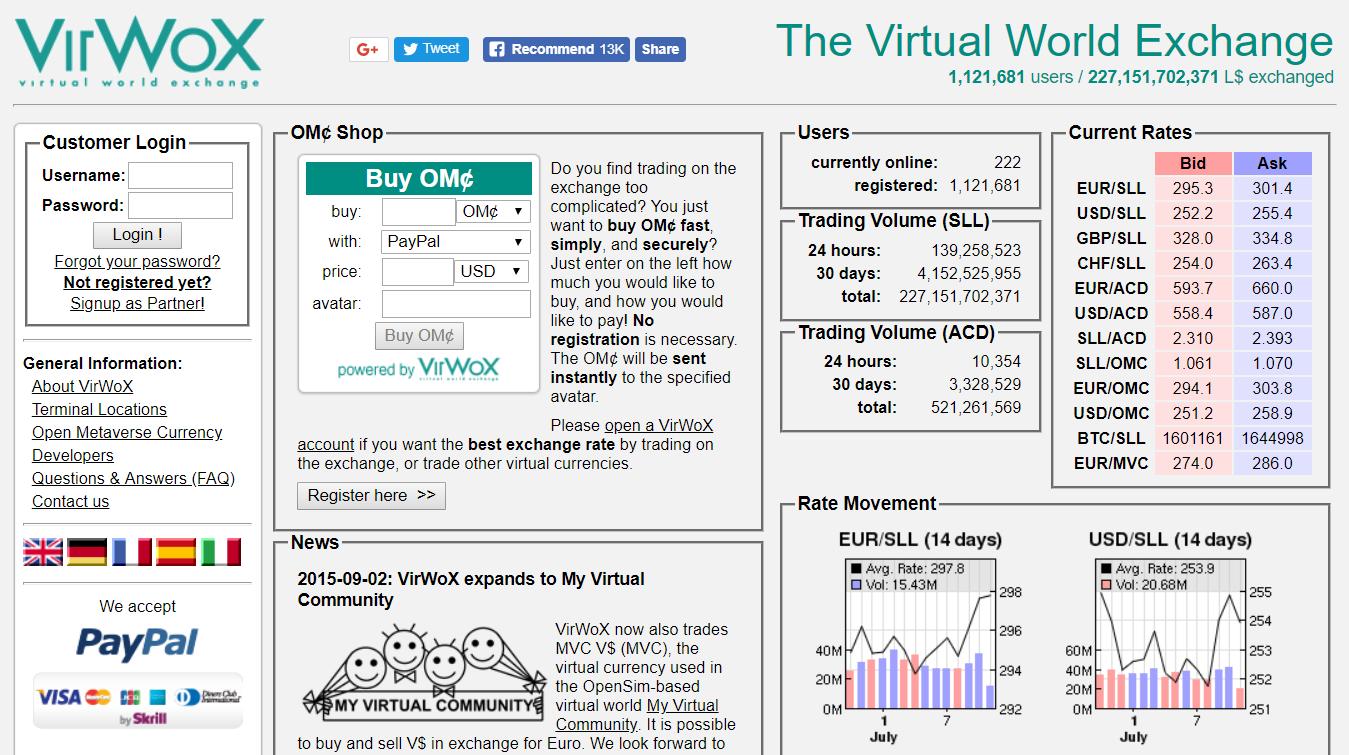 VirWoX independent exchange