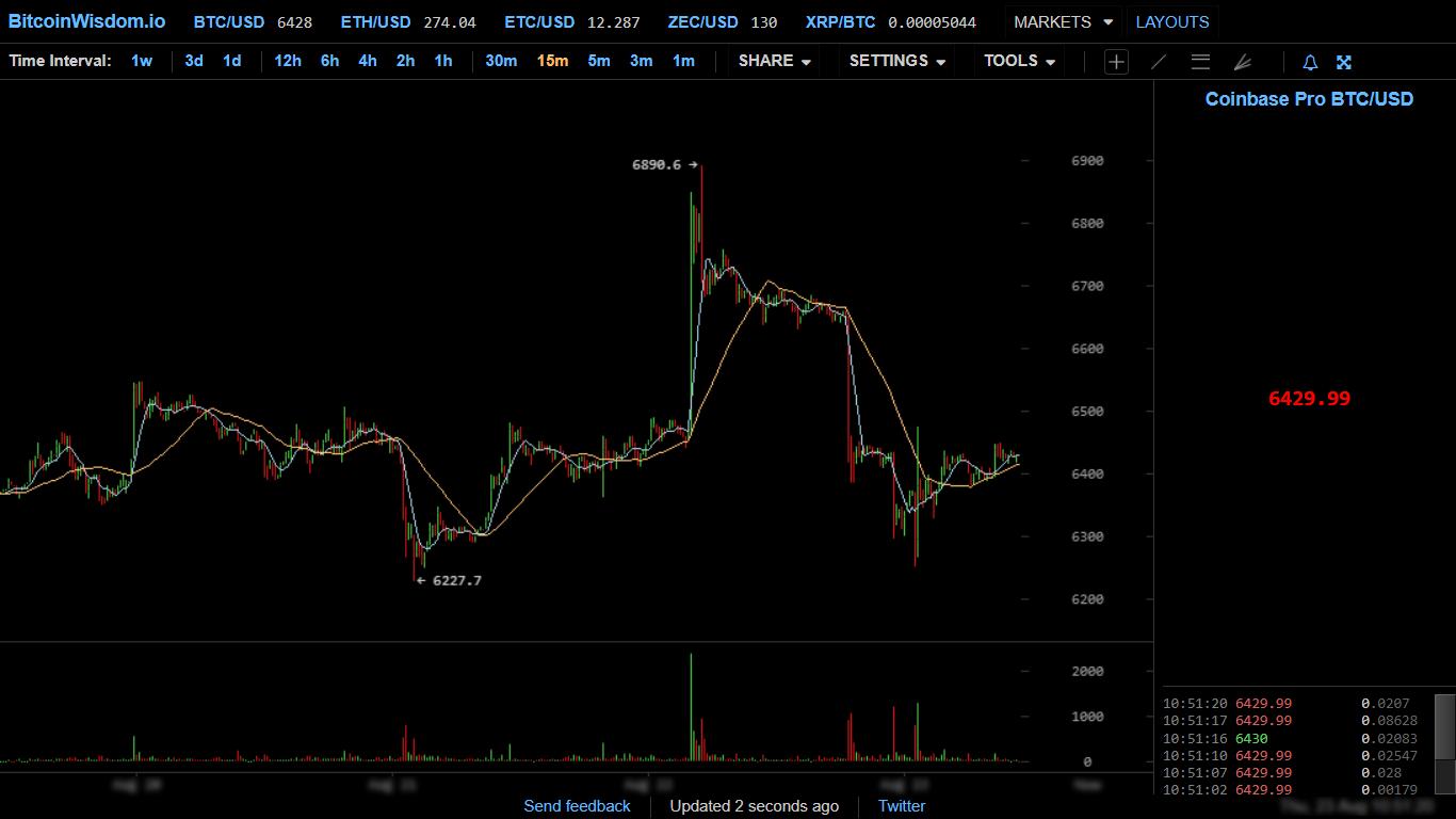 BitcoinWisdom chart