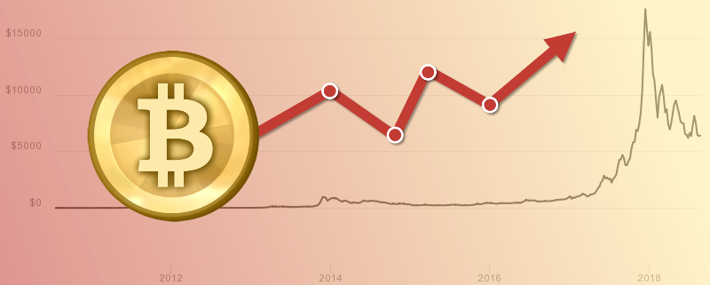 BTC price fluctuations