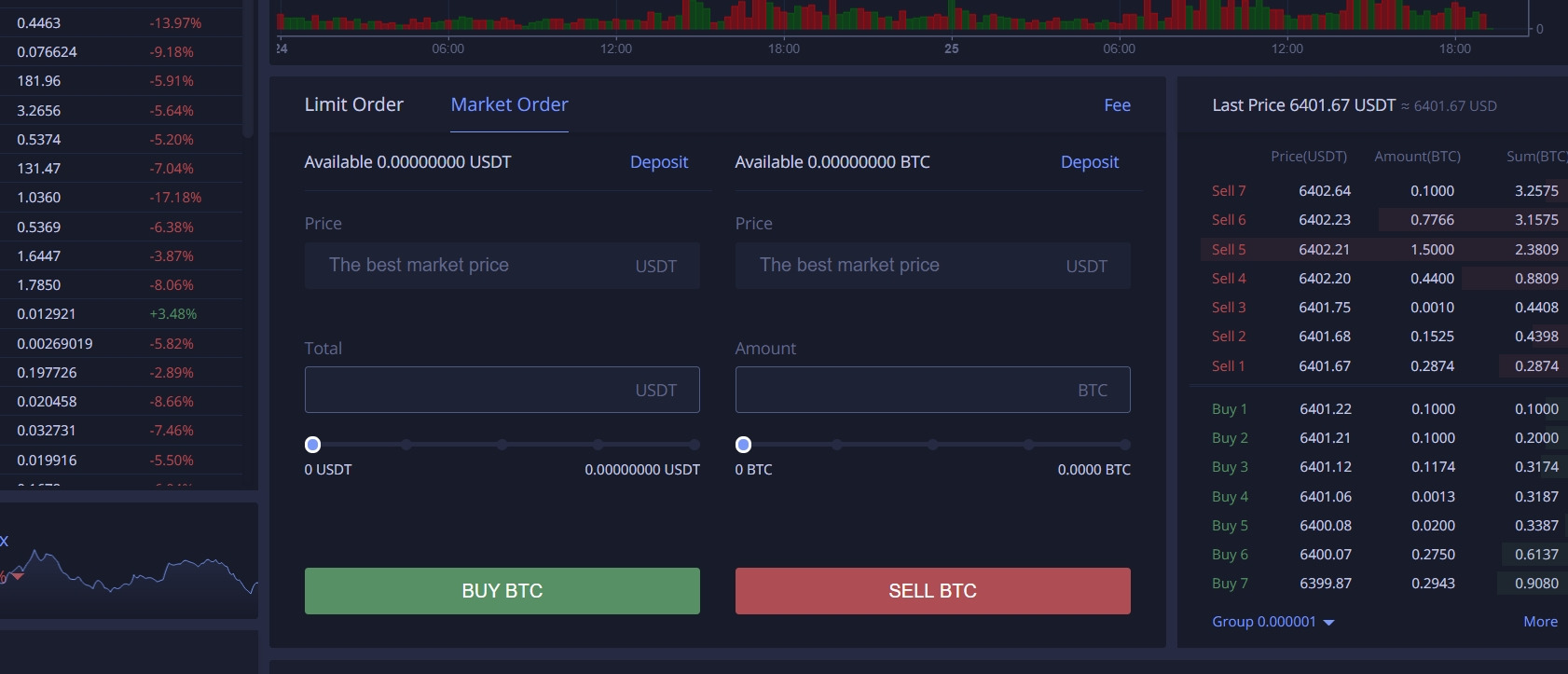 Buy and sell BTC on Huobi