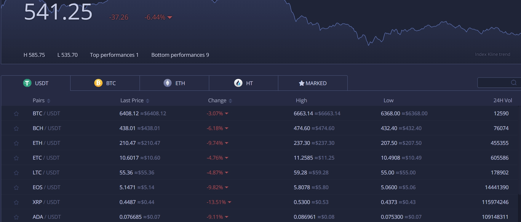 Huobi supported currencies