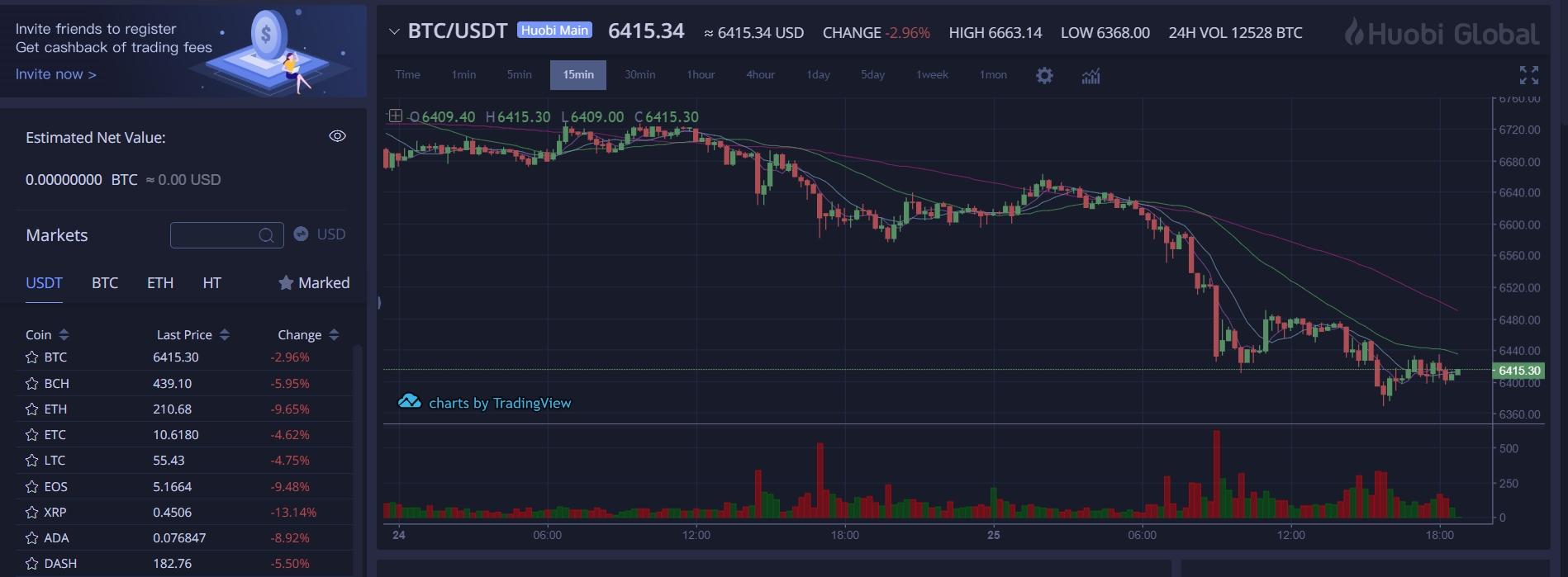 Huobi trading charts